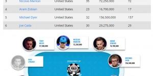 【扑克反水】2018 WSOP主赛事9进6: Michael Dyer领跑全局