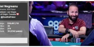 【扑克反水】Daniel Negreanu:个人扑克累积收入超过1亿美元是有可能的