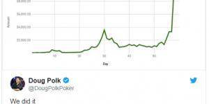 【扑克反水】Doug Polk完成$100-$10K资本挑战赛