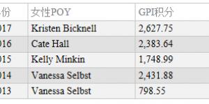 【扑克反水】GPI女子排名:Kristen Bicknell位居两榜之首