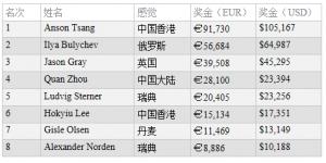 【扑克反水】WSOPE:Anson Tsang赢得 €2,200 PLO冠军,入账€91,730
