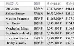 【扑克反水】Uri Gilboa斩获EPT索契主赛冠军,揽获奖金₽27,475,000 (~$410,000)