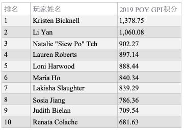 GPI女子排行榜:Maria Ho有望赶超Kristen Bicknell