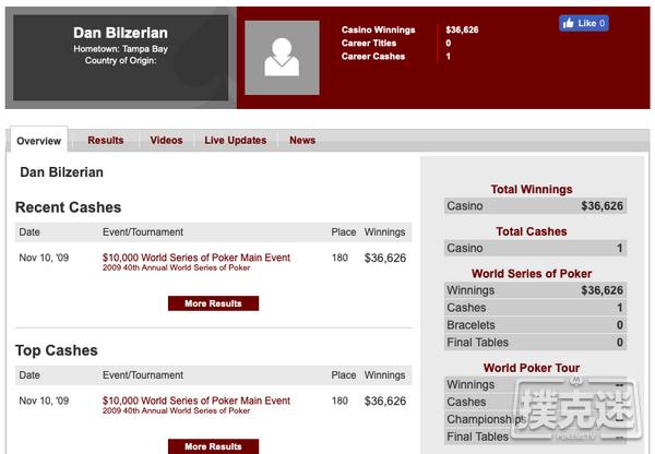 Dan Bilzerian称自己是扑克界的LAG先锋人物