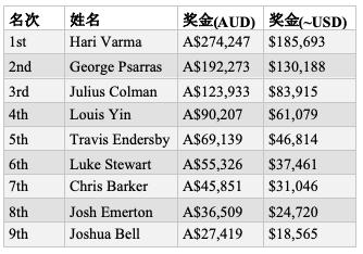 Hari Varma斩获首届WPT澳大利亚站主赛胜利,奖金$185,693