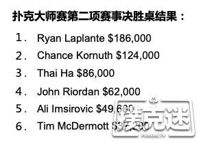 扑克大师赛第二项$10K PLO赛事:Ryan Laplante夺冠,Chance Kornuth蝉联第二!