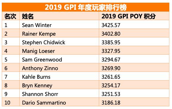 全球扑克指数:Winter稳居POY榜首,Chidwick依旧领跑总榜