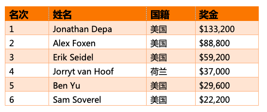 Jonathan Depa斩获扑克大师赛$10K短牌胜利,入账$133,200