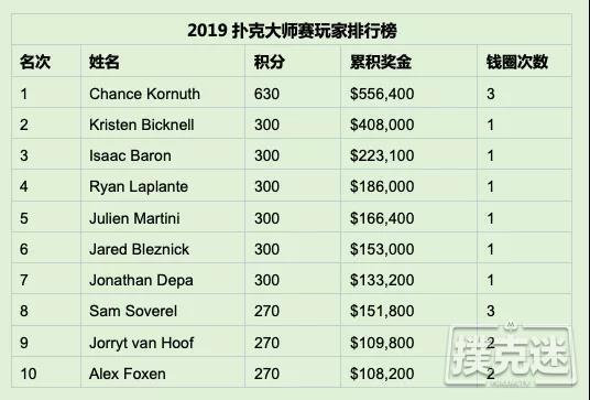 牌坛战姬Kristen Bicknell斩获扑克大师赛$25K NLH桂冠,Chance Kornuth又双叒叕荣获亚军
