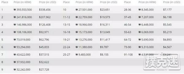 2019红龙杯 | 中国玩家殷哂铭以2,785,000的筹码量成为CL,领衔36人晋级下一轮!