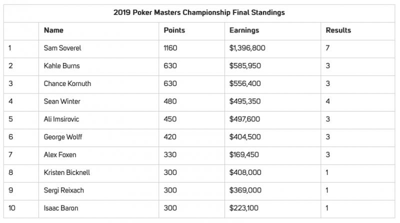 气冠三军:Sam Soverel夺冠扑克大师赛主赛并成为本届大赛总冠军