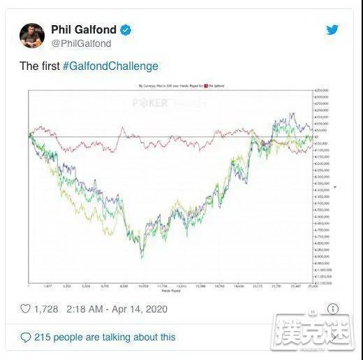 Galfond挑战赛首轮5打底池手牌