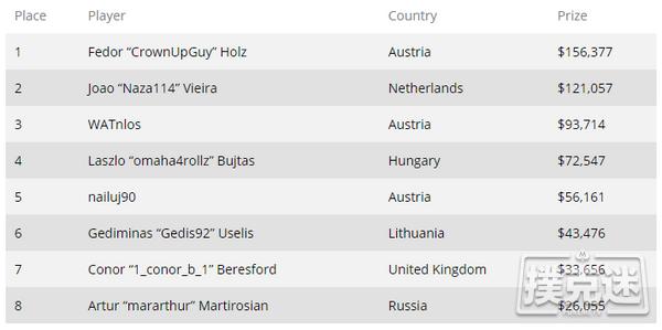 无所不能的Fedor Holz豪客赛再度登顶