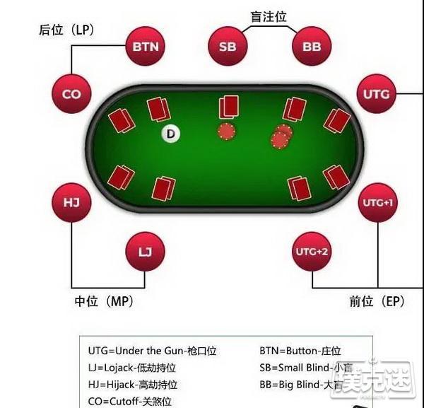 玩德州扑克时在不利的位置该如何行动?