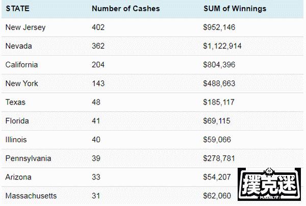 2020年初WSOP赛事的数据,看看是谁赢最多?