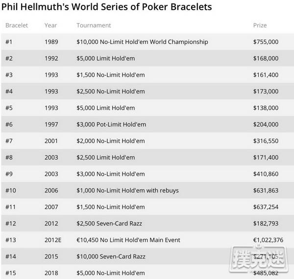历史上的今天德州扑克大神Hellmuth 夺得自己的第15条金手链