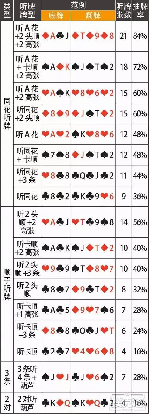 德州扑克听牌的基本打法和成牌概率