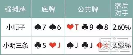 德州扑克摊牌牌型:优先行动是过牌