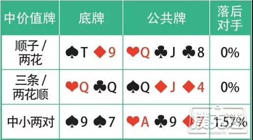 德州扑克价值牌型:想赢更多筹码得靠它