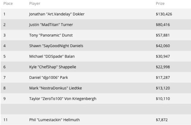 2020WSOP线上赛开打,Phil Hellmuth在首场千人比赛中拿下第11名!