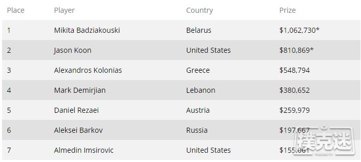 Mikita Badziakouski赢得WPT世界线上冠军赛