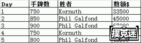 5场单挑后,Phil Galfond领先Kornuth近10万美元