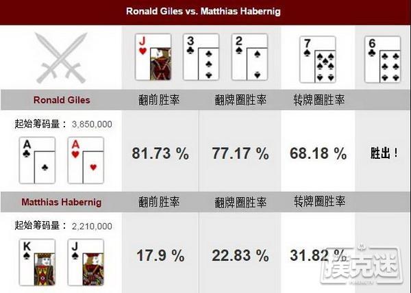 德州扑克牌局分析,AA vs KJs
