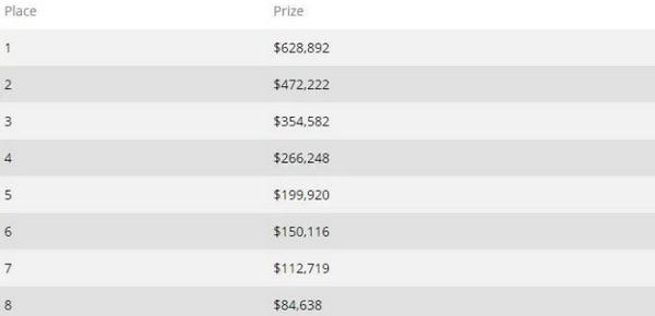 Timothy Adams首次进入超级百万赛决赛桌