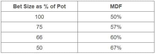 德州扑克面对任意下注尺度如何做出最有利可图的决定