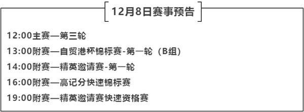 2020CPG三亚大师赛 | 主赛入围圈定为63人,翟一夫成为全场CL!