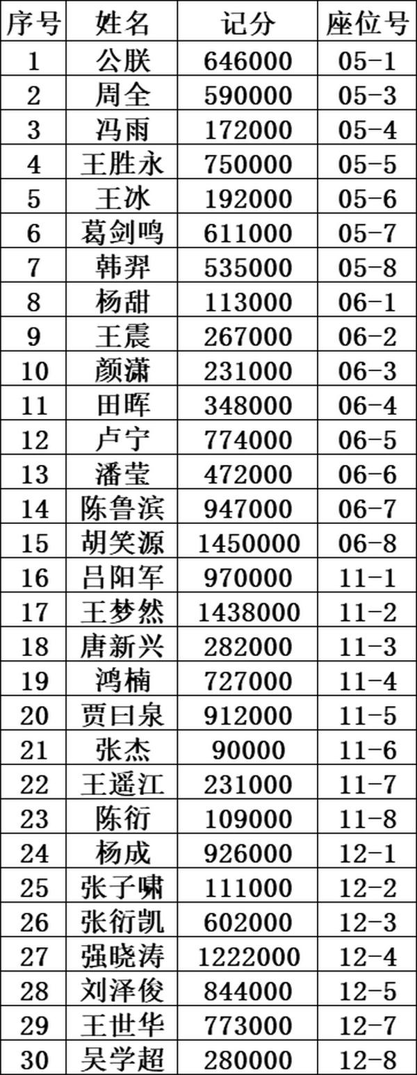 泰山杯 主赛事泡沫诞生!胡笑源领跑30人晋级!