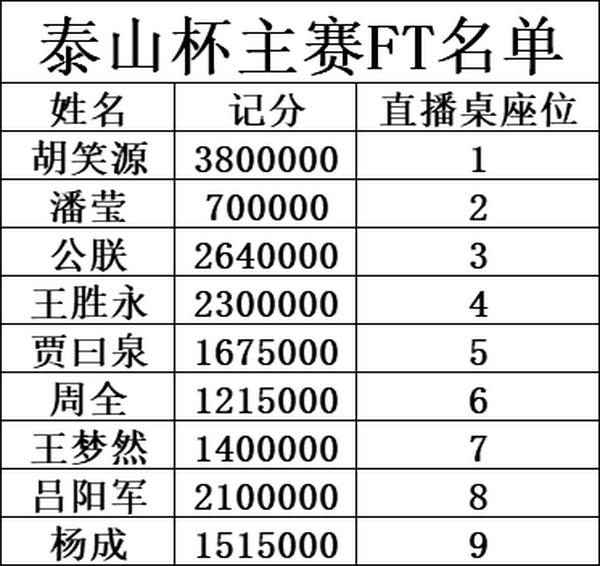 泰山杯 主赛事最终九人诞生 鸿楠QQ撞KK无缘FT!