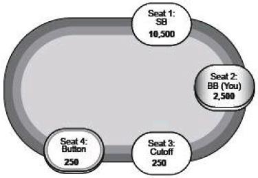 德州扑克SNG锦标赛