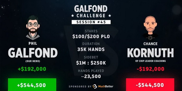 Phil Galfond将挑战赛优势扩大到54万刀