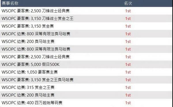 """常胜军""""赵威""""勇夺WSOP冬巡赛排行冠军"""