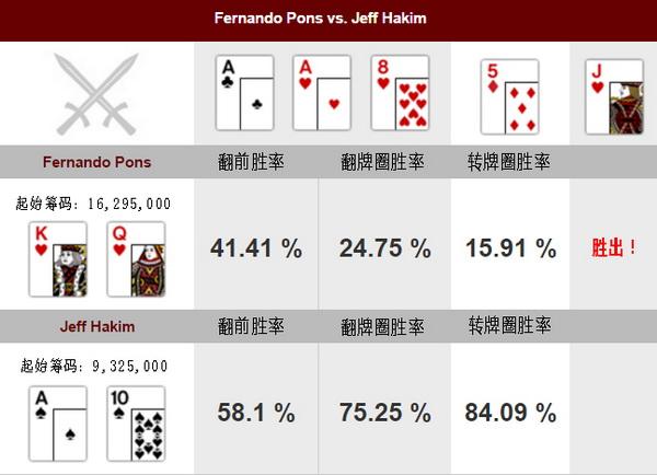 德州扑克有疑议的河牌圈全压