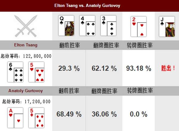 德州扑克Elton Tsang的致胜一牌