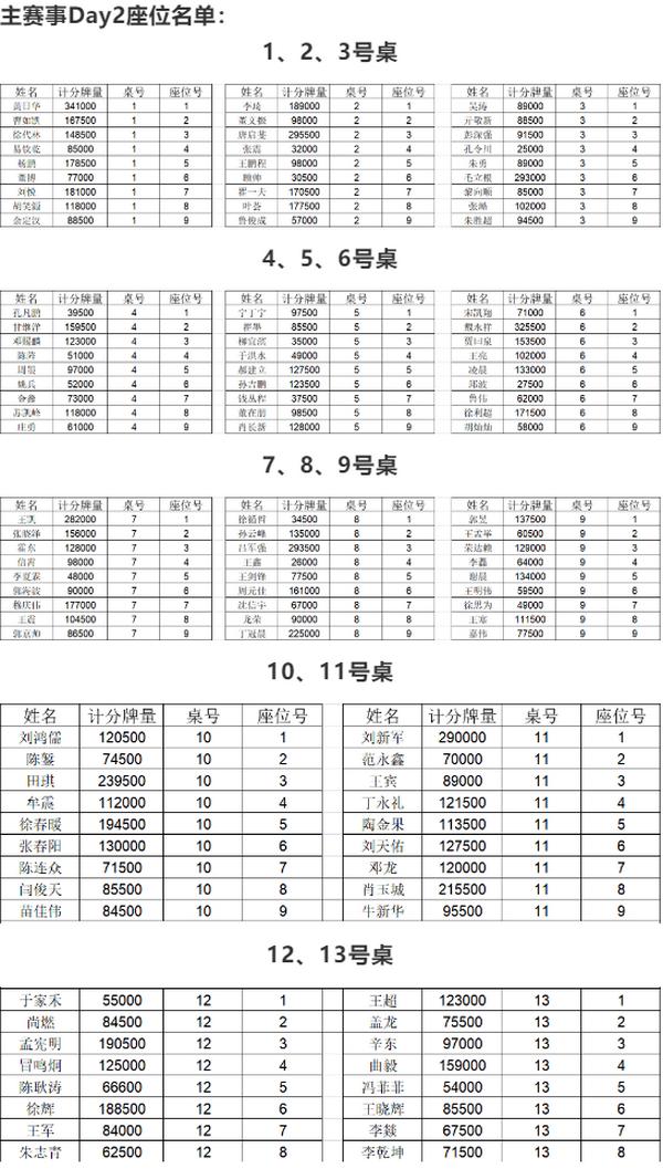 2021SCPT泉城杯   主赛轻松破保!共115人晋级下一轮!