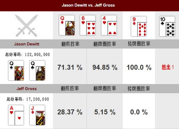 德州扑克牌局分析:Jason Dewitt vs Jeff Gross