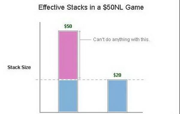 """为什么说在德州扑克中考虑""""有效筹码深度"""" 是十分重要的?"""